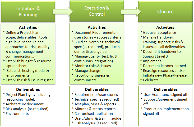 Implement change management with these six steps